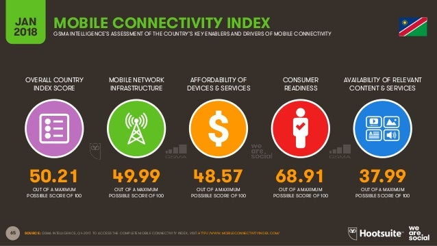 65 OVERALL COUNTRY INDEX SCORE MOBILE NETWORK INFRASTRUCTURE AFFORDABILITY OF DEVICES & SERVICES CONSUMER READINESS JAN 20...