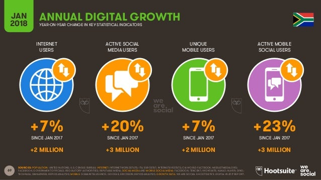 69 INTERNET USERS ACTIVE SOCIAL MEDIA USERS UNIQUE MOBILE USERS ACTIVE MOBILE SOCIAL USERS JAN 2018 YEAR-ON-YEAR CHANGE IN...