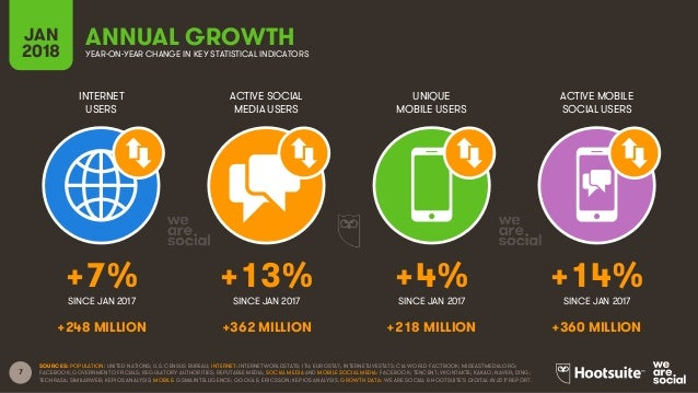 7 INTERNET USERS ACTIVE SOCIAL MEDIA USERS UNIQUE MOBILE USERS ACTIVE MOBILE SOCIAL USERS JAN 2018 ANNUAL GROWTHYEAR-ON-YE...