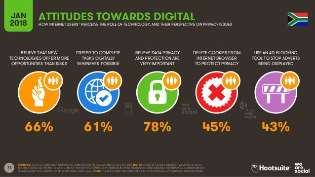 73 BELIEVE THAT NEW TECHNOLOGIES OFFER MORE OPPORTUNITIES THAN RISKS PREFER TO COMPLETE TASKS DIGITALLY WHENEVER POSSIBLE ...