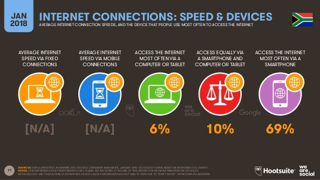 77 AVERAGE INTERNET SPEED VIA FIXED CONNECTIONS AVERAGE INTERNET SPEED VIA MOBILE CONNECTIONS ACCESS THE INTERNET MOST OFT...