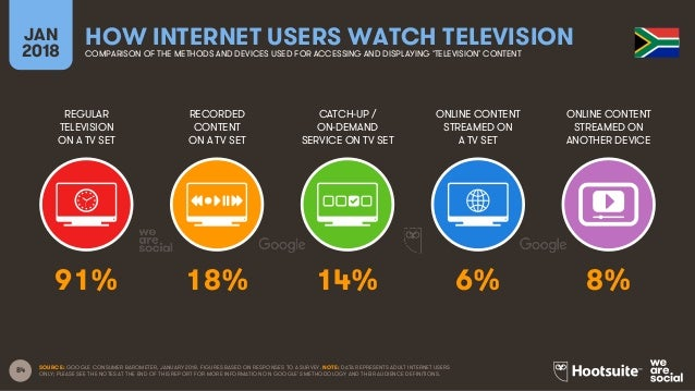 84 REGULAR TELEVISION ON A TV SET RECORDED CONTENT ON A TV SET CATCH-UP / ON-DEMAND SERVICE ON TV SET ONLINE CONTENT STREA...