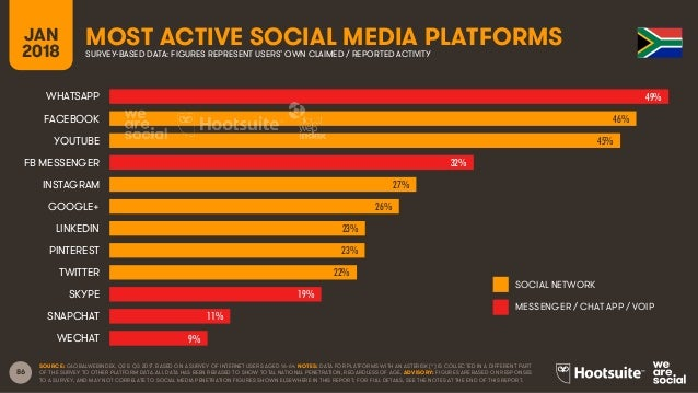 86 JAN 2018 MOST ACTIVE SOCIAL MEDIA PLATFORMSSURVEY-BASED DATA: FIGURES REPRESENT USERS' OWN CLAIMED / REPORTED ACTIVITY ...