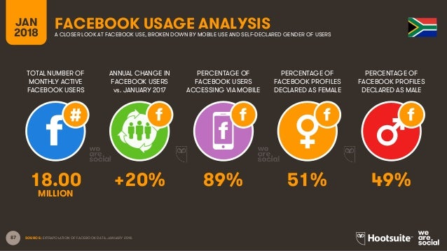 87 TOTAL NUMBER OF MONTHLY ACTIVE FACEBOOK USERS ANNUAL CHANGE IN FACEBOOK USERS vs. JANUARY 2017 PERCENTAGE OF FACEBOOK U...
