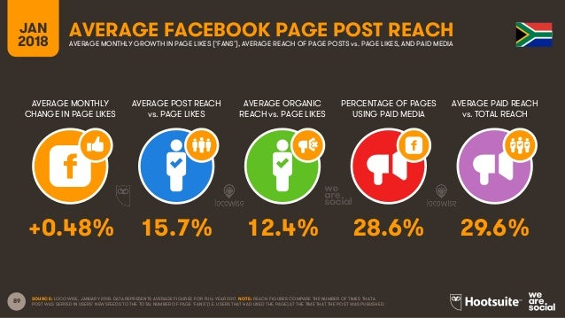 89 JAN 2018 AVERAGE FACEBOOK PAGE POST REACH AVERAGE MONTHLY CHANGE IN PAGE LIKES AVERAGE POST REACH vs. PAGE LIKES AVERAG...