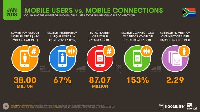 92 NUMBER OF UNIQUE MOBILE USERS (ANY TYPE OF HANDSET) MOBILE PENETRATION (UNIQUE USERS vs. TOTAL POPULATION) TOTAL NUMBER...