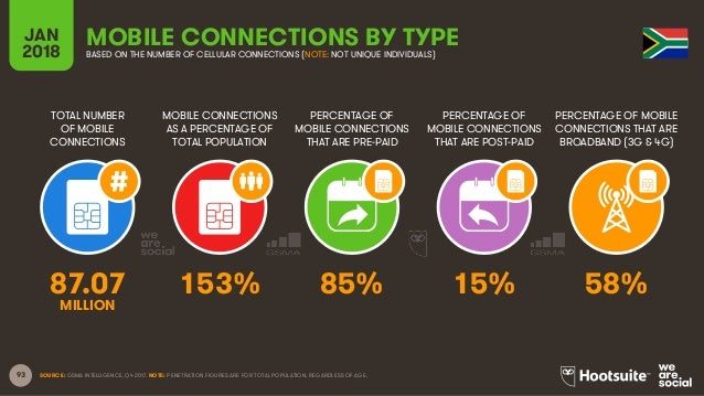 93 TOTAL NUMBER OF MOBILE CONNECTIONS MOBILE CONNECTIONS AS A PERCENTAGE OF TOTAL POPULATION PERCENTAGE OF MOBILE CONNECTI...