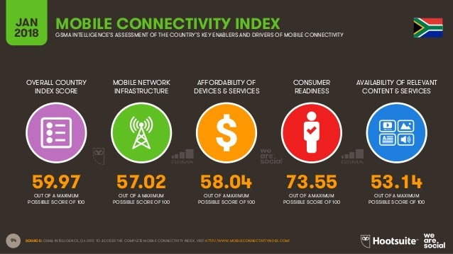 94 OVERALL COUNTRY INDEX SCORE MOBILE NETWORK INFRASTRUCTURE AFFORDABILITY OF DEVICES & SERVICES CONSUMER READINESS JAN 20...