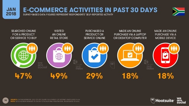 98 SEARCHED ONLINE FOR A PRODUCT OR SERVICE TO BUY VISITED AN ONLINE RETAIL STORE PURCHASED A PRODUCT OR SERVICE ONLINE MA...