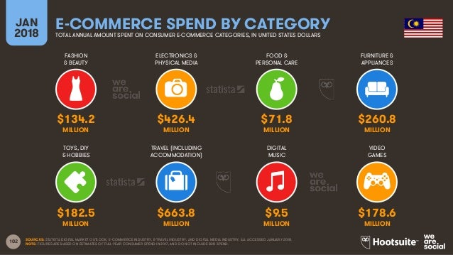 102 FASHION & BEAUTY ELECTRONICS & PHYSICAL MEDIA FOOD & PERSONAL CARE FURNITURE & APPLIANCES JAN 2018 E-COMMERCE SPEND BY...
