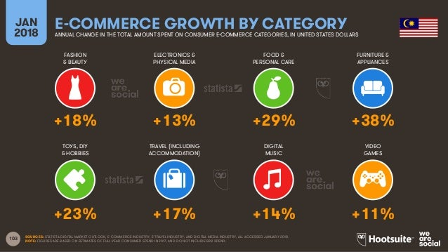 103 FASHION & BEAUTY ELECTRONICS & PHYSICAL MEDIA FOOD & PERSONAL CARE FURNITURE & APPLIANCES JAN 2018 E-COMMERCE GROWTH B...