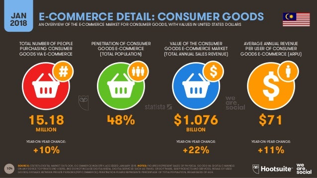 104 TOTAL NUMBER OF PEOPLE PURCHASING CONSUMER GOODS VIA E-COMMERCE PENETRATION OF CONSUMER GOODS E-COMMERCE (TOTAL POPULA...