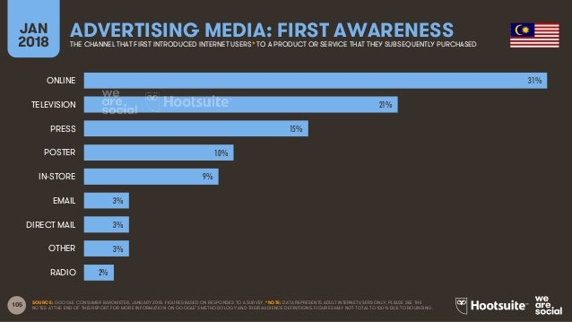 105 JAN 2018 ADVERTISING MEDIA: FIRST AWARENESSTHE CHANNEL THAT FIRST INTRODUCED INTERNET USERS* TO A PRODUCT OR SERVICE T...