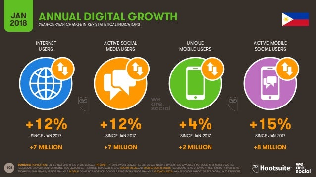 108 INTERNET USERS ACTIVE SOCIAL MEDIA USERS UNIQUE MOBILE USERS ACTIVE MOBILE SOCIAL USERS JAN 2018 YEAR-ON-YEAR CHANGE I...