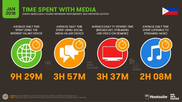 111 AVERAGE DAILY TIME SPENT USING THE INTERNET VIA ANY DEVICE AVERAGE DAILY TIME SPENT USING SOCIAL MEDIA VIA ANY DEVICE ...