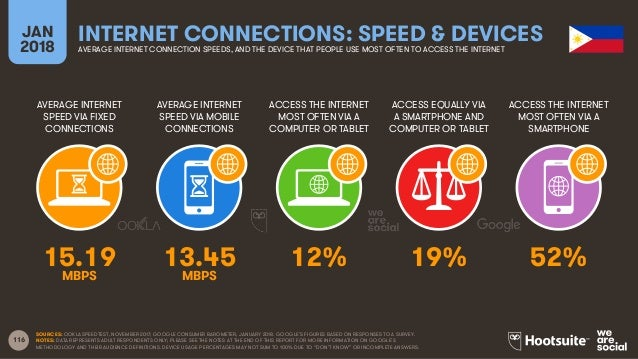 116 AVERAGE INTERNET SPEED VIA FIXED CONNECTIONS AVERAGE INTERNET SPEED VIA MOBILE CONNECTIONS ACCESS THE INTERNET MOST OF...