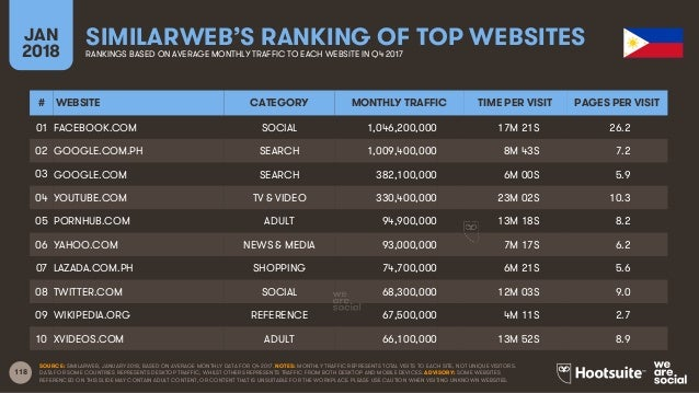 118 JAN 2018 SIMILARWEB'S RANKING OF TOP WEBSITESRANKINGS BASED ON AVERAGE MONTHLY TRAFFIC TO EACH WEBSITE IN Q4 2017 SOUR...