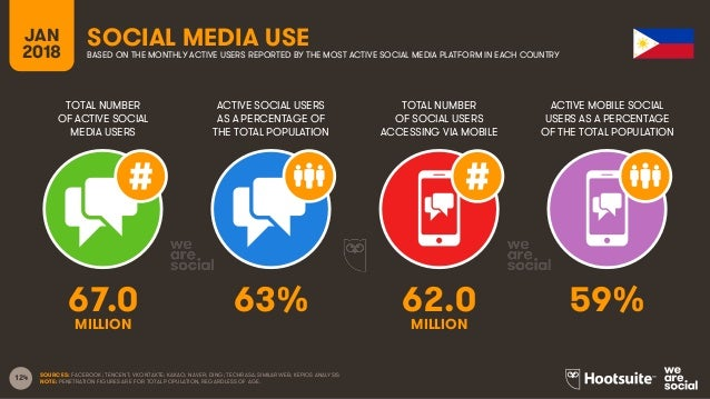124 TOTAL NUMBER OF ACTIVE SOCIAL MEDIA USERS ACTIVE SOCIAL USERS AS A PERCENTAGE OF THE TOTAL POPULATION TOTAL NUMBER OF ...