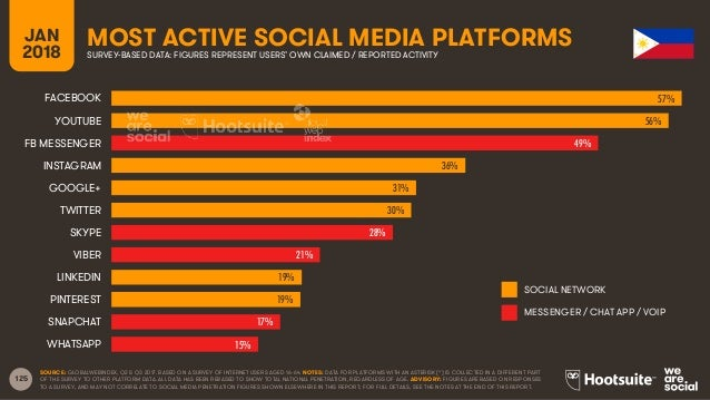 125 JAN 2018 MOST ACTIVE SOCIAL MEDIA PLATFORMSSURVEY-BASED DATA: FIGURES REPRESENT USERS' OWN CLAIMED / REPORTED ACTIVITY...