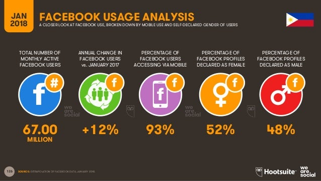 126 TOTAL NUMBER OF MONTHLY ACTIVE FACEBOOK USERS ANNUAL CHANGE IN FACEBOOK USERS vs. JANUARY 2017 PERCENTAGE OF FACEBOOK ...