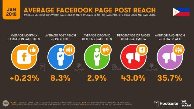 128 JAN 2018 AVERAGE FACEBOOK PAGE POST REACH AVERAGE MONTHLY CHANGE IN PAGE LIKES AVERAGE POST REACH vs. PAGE LIKES AVERA...