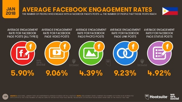 129 AVERAGE ENGAGEMENT RATE FOR FACEBOOK PAGE POSTS (ALL TYPES) AVERAGE ENGAGEMENT RATE FOR FACEBOOK PAGE VIDEO POSTS AVER...