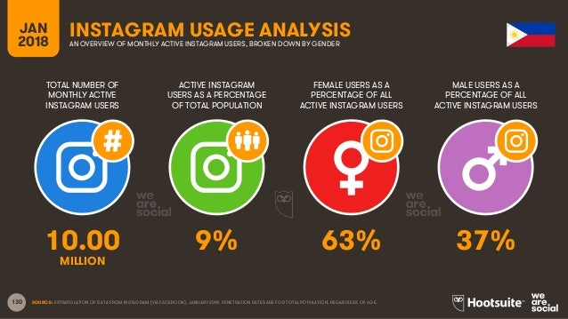 130 TOTAL NUMBER OF MONTHLY ACTIVE INSTAGRAM USERS ACTIVE INSTAGRAM USERS AS A PERCENTAGE OF TOTAL POPULATION FEMALE USERS...