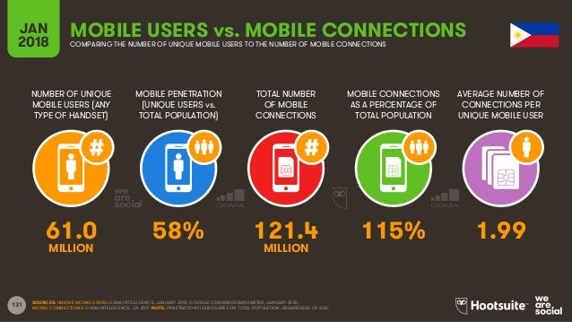 131 NUMBER OF UNIQUE MOBILE USERS (ANY TYPE OF HANDSET) MOBILE PENETRATION (UNIQUE USERS vs. TOTAL POPULATION) TOTAL NUMBE...