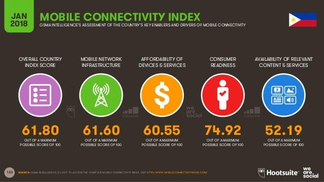 133 OVERALL COUNTRY INDEX SCORE MOBILE NETWORK INFRASTRUCTURE AFFORDABILITY OF DEVICES & SERVICES CONSUMER READINESS JAN 2...