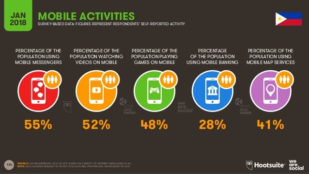 134 PERCENTAGE OF THE POPULATION USING MOBILE MESSENGERS PERCENTAGE OF THE POPULATION WATCHING VIDEOS ON MOBILE PERCENTAGE...