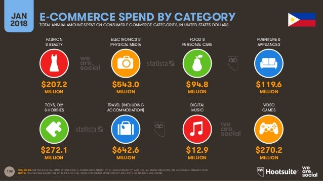 138 FASHION & BEAUTY ELECTRONICS & PHYSICAL MEDIA FOOD & PERSONAL CARE FURNITURE & APPLIANCES JAN 2018 E-COMMERCE SPEND BY...