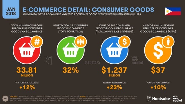 140 TOTAL NUMBER OF PEOPLE PURCHASING CONSUMER GOODS VIA E-COMMERCE PENETRATION OF CONSUMER GOODS E-COMMERCE (TOTAL POPULA...