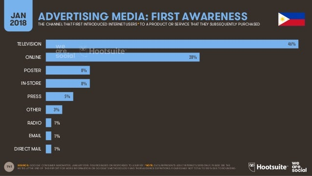 141 JAN 2018 ADVERTISING MEDIA: FIRST AWARENESSTHE CHANNEL THAT FIRST INTRODUCED INTERNET USERS* TO A PRODUCT OR SERVICE T...
