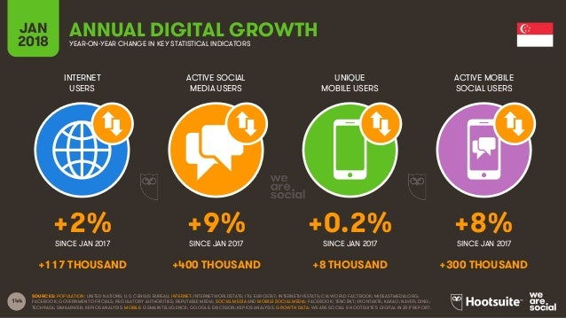 144 INTERNET USERS ACTIVE SOCIAL MEDIA USERS UNIQUE MOBILE USERS ACTIVE MOBILE SOCIAL USERS JAN 2018 YEAR-ON-YEAR CHANGE I...