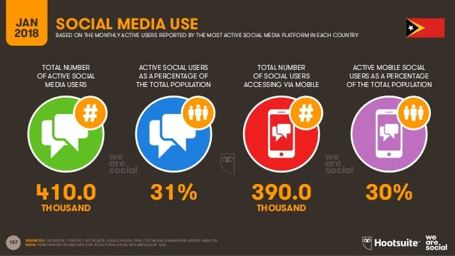 Digital in 2018 in Southeast Asia Part 2 - South-East