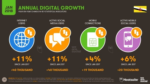19 INTERNET USERS ACTIVE SOCIAL MEDIA USERS MOBILE CONNECTIONS ACTIVE MOBILE SOCIAL USERS SINCE JAN 2017 SINCE JAN 2017 SI...