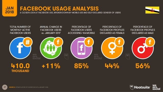 27 TOTAL NUMBER OF MONTHLY ACTIVE FACEBOOK USERS ANNUAL CHANGE IN FACEBOOK USERS vs. JANUARY 2017 PERCENTAGE OF FACEBOOK U...