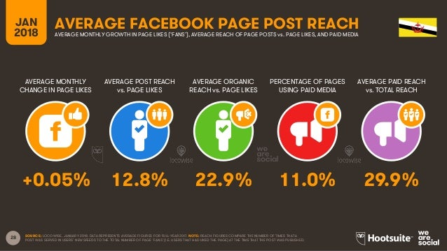 28 JAN 2018 AVERAGE FACEBOOK PAGE POST REACH AVERAGE MONTHLY CHANGE IN PAGE LIKES AVERAGE POST REACH vs. PAGE LIKES AVERAG...