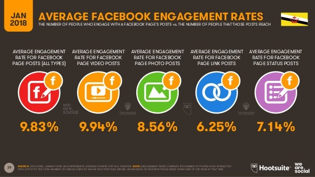29 AVERAGE ENGAGEMENT RATE FOR FACEBOOK PAGE POSTS (ALL TYPES) AVERAGE ENGAGEMENT RATE FOR FACEBOOK PAGE VIDEO POSTS AVERA...