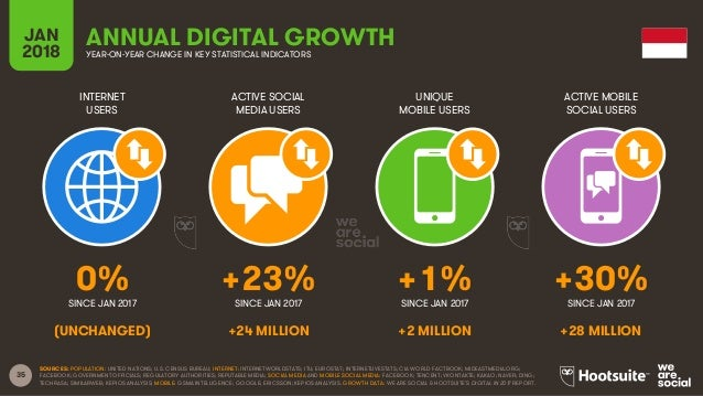 35 INTERNET USERS ACTIVE SOCIAL MEDIA USERS UNIQUE MOBILE USERS ACTIVE MOBILE SOCIAL USERS JAN 2018 YEAR-ON-YEAR CHANGE IN...