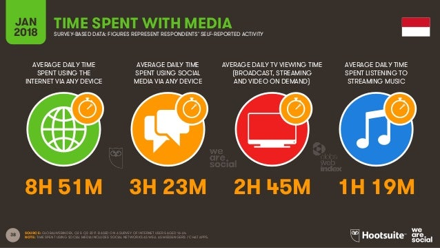 38 AVERAGE DAILY TIME SPENT USING THE INTERNET VIA ANY DEVICE AVERAGE DAILY TIME SPENT USING SOCIAL MEDIA VIA ANY DEVICE A...