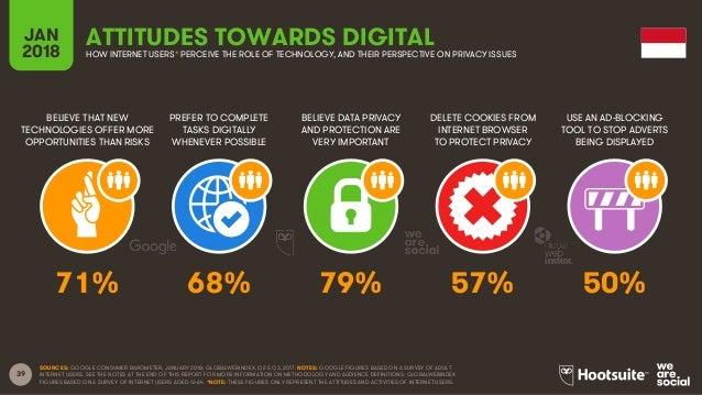 39 BELIEVE THAT NEW TECHNOLOGIES OFFER MORE OPPORTUNITIES THAN RISKS PREFER TO COMPLETE TASKS DIGITALLY WHENEVER POSSIBLE ...
