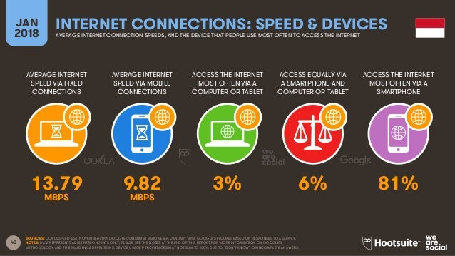 43 AVERAGE INTERNET SPEED VIA FIXED CONNECTIONS AVERAGE INTERNET SPEED VIA MOBILE CONNECTIONS ACCESS THE INTERNET MOST OFT...