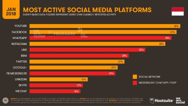 52 JAN 2018 MOST ACTIVE SOCIAL MEDIA PLATFORMSSURVEY-BASED DATA: FIGURES REPRESENT USERS' OWN CLAIMED / REPORTED ACTIVITY ...