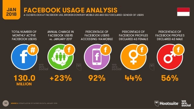 53 TOTAL NUMBER OF MONTHLY ACTIVE FACEBOOK USERS ANNUAL CHANGE IN FACEBOOK USERS vs. JANUARY 2017 PERCENTAGE OF FACEBOOK U...