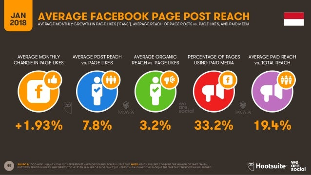 55 JAN 2018 AVERAGE FACEBOOK PAGE POST REACH AVERAGE MONTHLY CHANGE IN PAGE LIKES AVERAGE POST REACH vs. PAGE LIKES AVERAG...
