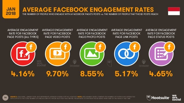 56 AVERAGE ENGAGEMENT RATE FOR FACEBOOK PAGE POSTS (ALL TYPES) AVERAGE ENGAGEMENT RATE FOR FACEBOOK PAGE VIDEO POSTS AVERA...