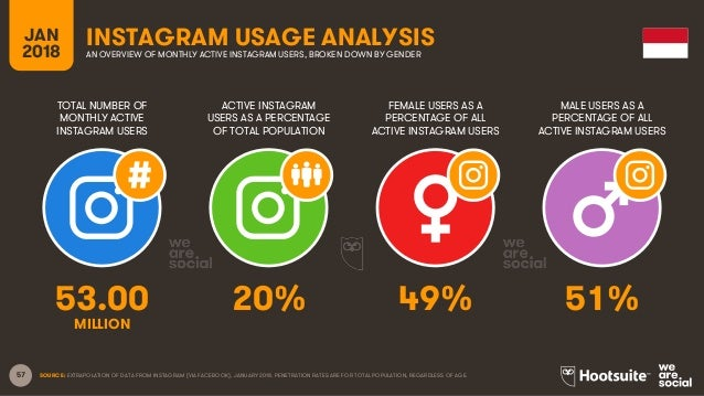 57 TOTAL NUMBER OF MONTHLY ACTIVE INSTAGRAM USERS ACTIVE INSTAGRAM USERS AS A PERCENTAGE OF TOTAL POPULATION FEMALE USERS ...