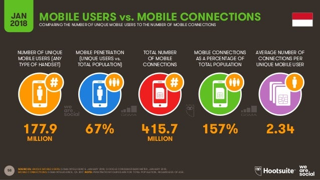 58 NUMBER OF UNIQUE MOBILE USERS (ANY TYPE OF HANDSET) MOBILE PENETRATION (UNIQUE USERS vs. TOTAL POPULATION) TOTAL NUMBER...