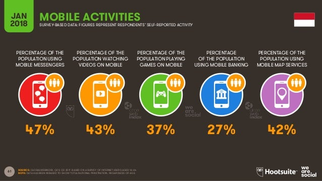 61 PERCENTAGE OF THE POPULATION USING MOBILE MESSENGERS PERCENTAGE OF THE POPULATION WATCHING VIDEOS ON MOBILE PERCENTAGE ...